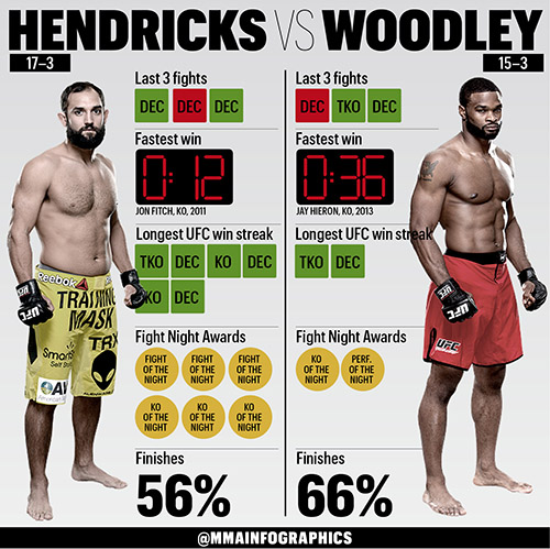 Stats Johny Hendricks Vs Tyron Woodley