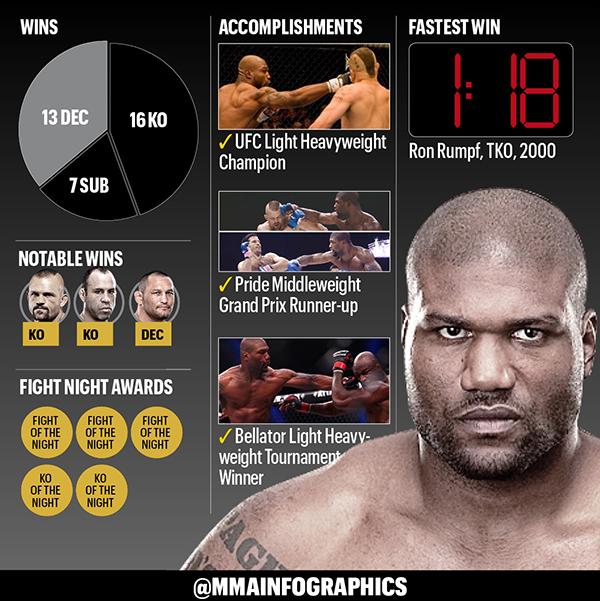 Stats Rampage Jackson